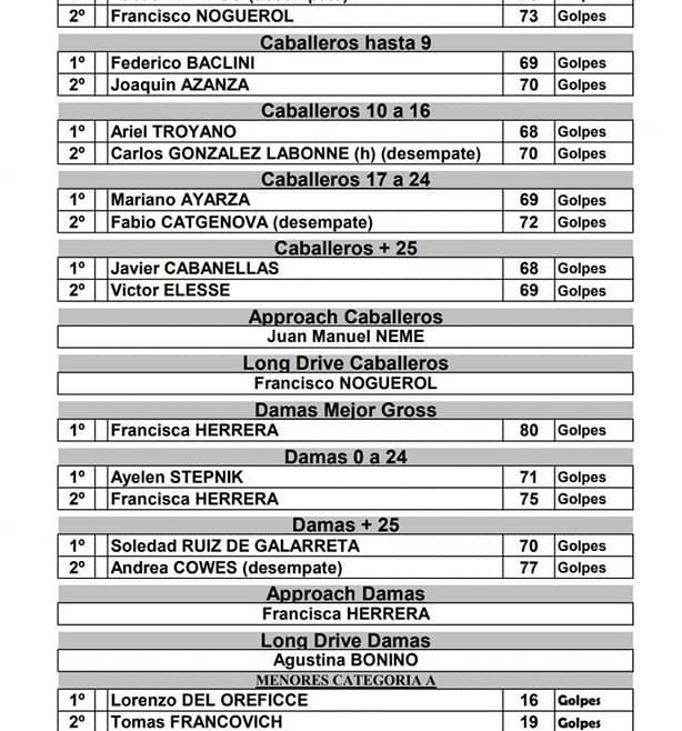 Torneo Abierto Bioxen – 27-03-2021